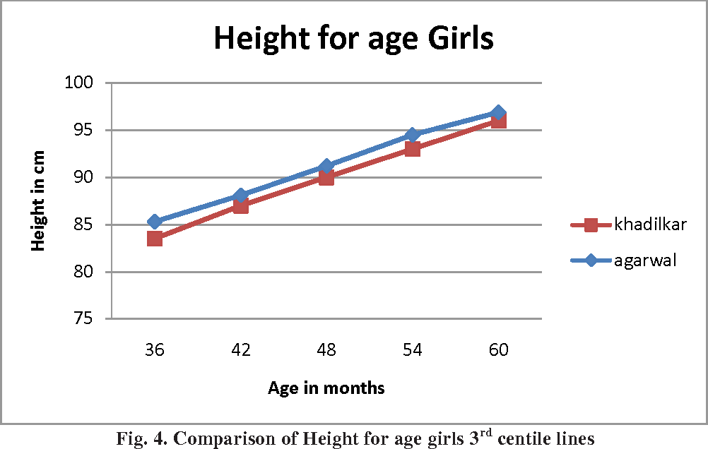 Comparison Of Indian Academy Of Pediatrics Recommended Growth Charts