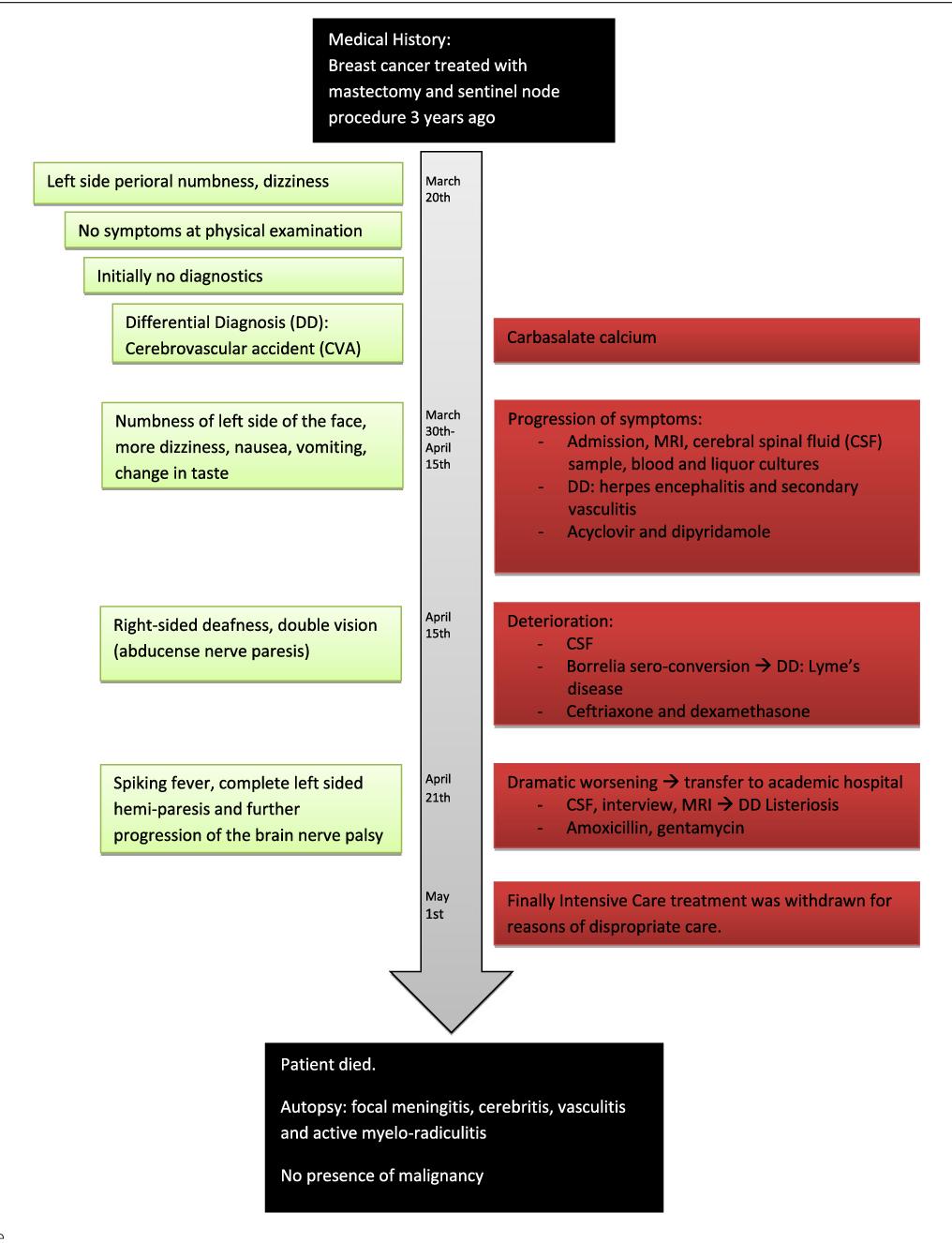 A case report of iatrogenic deterioration of yet undiagnosed