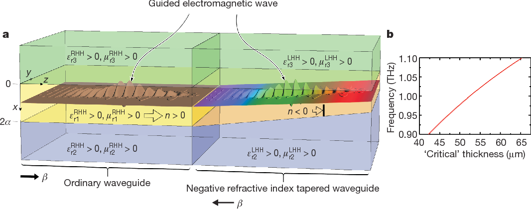 Figure 1 | Trapped rainbow. Different frequency components of a guided wave packet stop at correspondingly different thicknesses inside a tapered left-handed heterostructure (LHH). a, The thick open arrows reveal the direction of power flow propagation (Pzztot ), while the thin black arrows show the direction of phase propagation (b). The numbering of the layers follows the magnitude of the corresponding refractive indices—that is, in both heterostructures, the middle layer (1) has the highest magnitude of refractive index, followed by the lower layer (2) and, last, by the upper layer (3). A guided wave packet is efficiently injected from the ordinary waveguide to the LHH (see also Fig. 4), inside which it propagates smoothly owing to the slow (adiabatic) reduction in the thickness of the core. The smallest (red) frequency components of the wave are stopped at the smallest core thicknesses of the LHH, while the largest (blue) components stop at correspondingly larger core thicknesses. Thereby, the spectrum of the oscillatory field will be spatially decomposed into its frequency constituents.