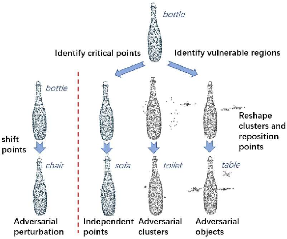 Figure 1 for Generating 3D Adversarial Point Clouds