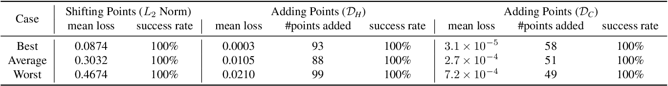 Figure 2 for Generating 3D Adversarial Point Clouds