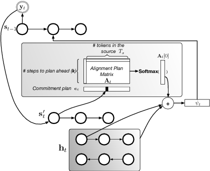 Figure 1 for Plan, Attend, Generate: Character-level Neural Machine Translation with Planning in the Decoder