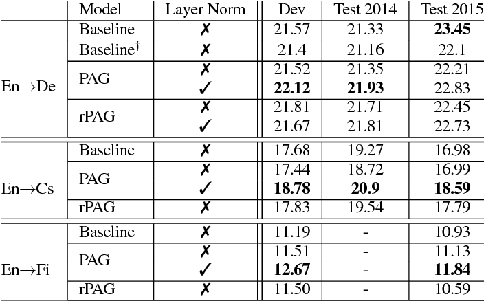 Figure 2 for Plan, Attend, Generate: Character-level Neural Machine Translation with Planning in the Decoder