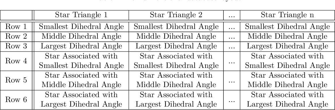 Figure 1 for Non-dimensional Star-Identification