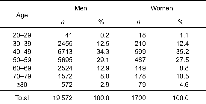 Table 1. Sex and age distribution of study participants at baseline
