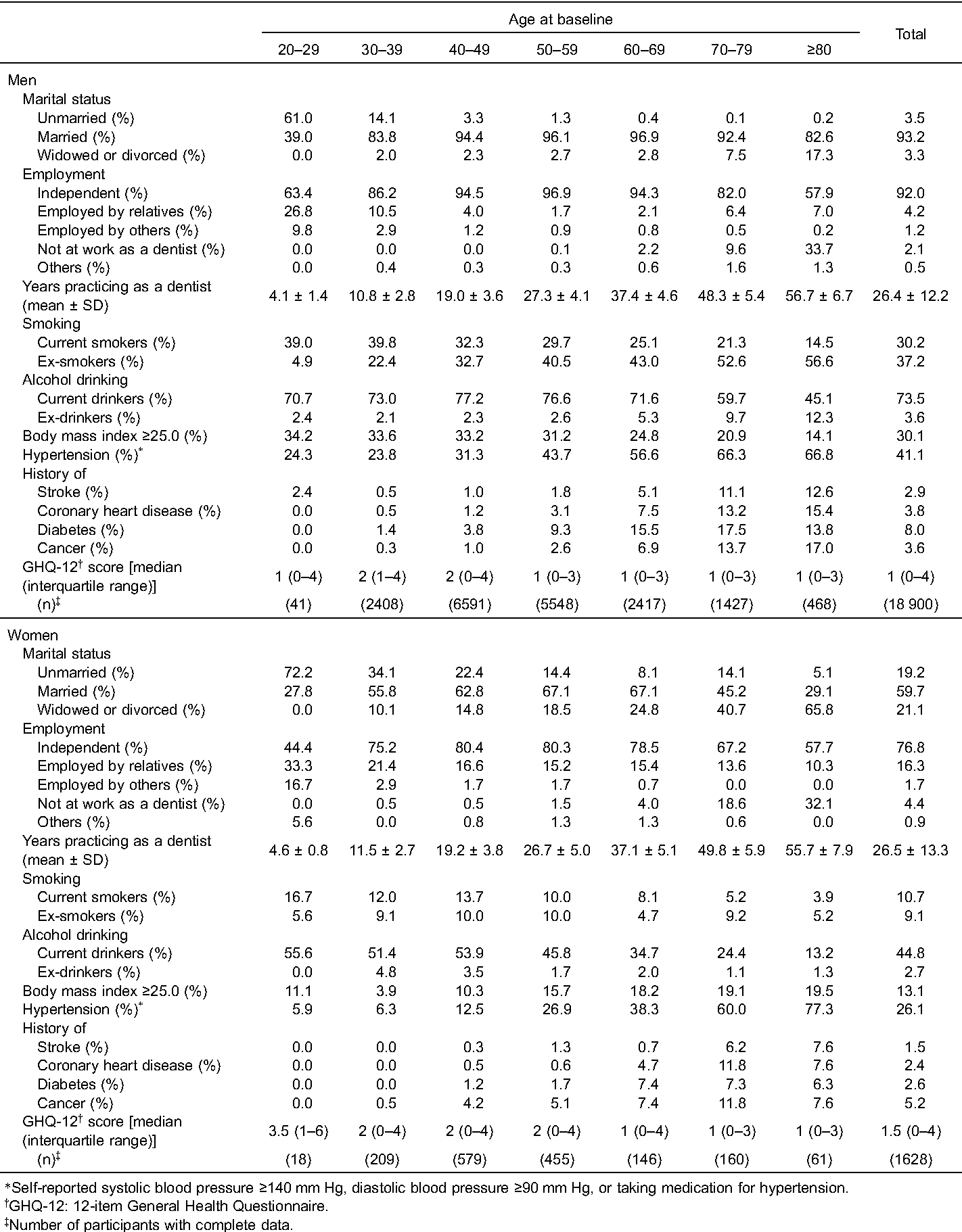 Table 2. Selected baseline demographic, lifestyle, and medical characteristics of participants by sex and age