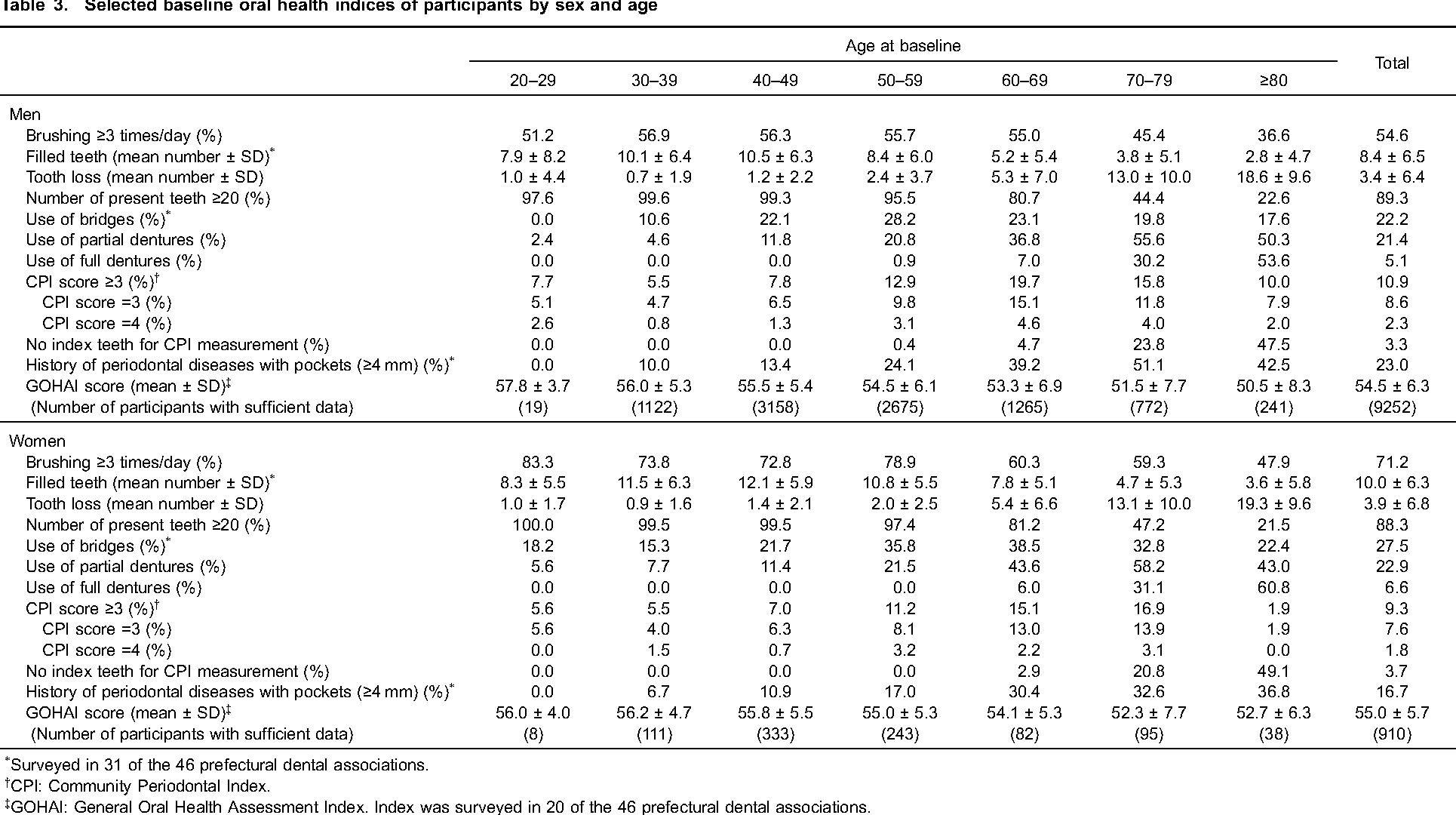 Table 3. Selected baseline oral health indices of participants by sex and age