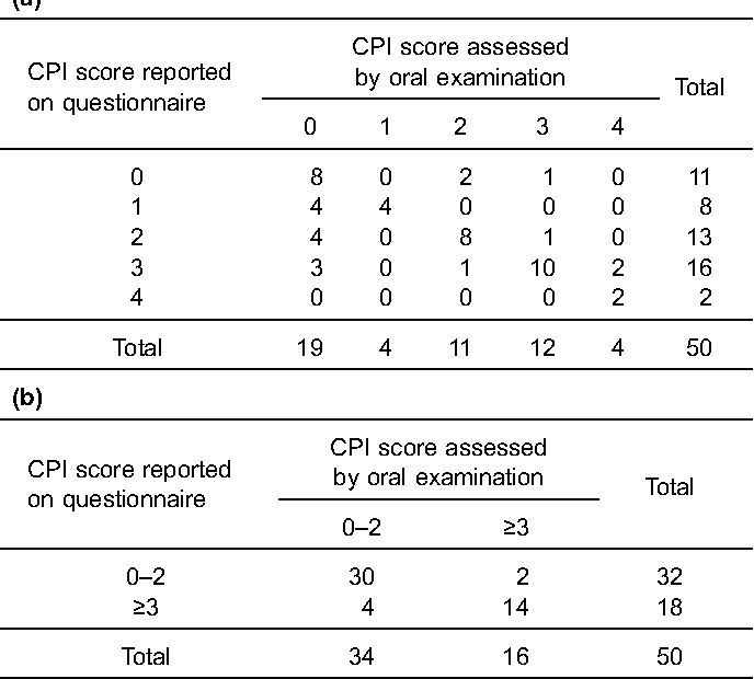 Table 4. (a) Joint classification of CPI score as assessed by oral examination and reported on self-administered questionnaire among 50 participants in a validation study. (b) Categorization of participants with or without a CPI score of ≥3.