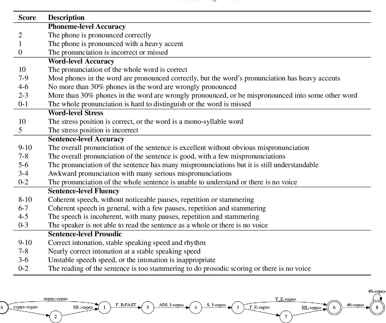 Figure 2 for speechocean762: An Open-Source Non-native English Speech Corpus For Pronunciation Assessment