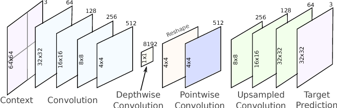 Figure 2 for Spatially adaptive image compression using a tiled deep network