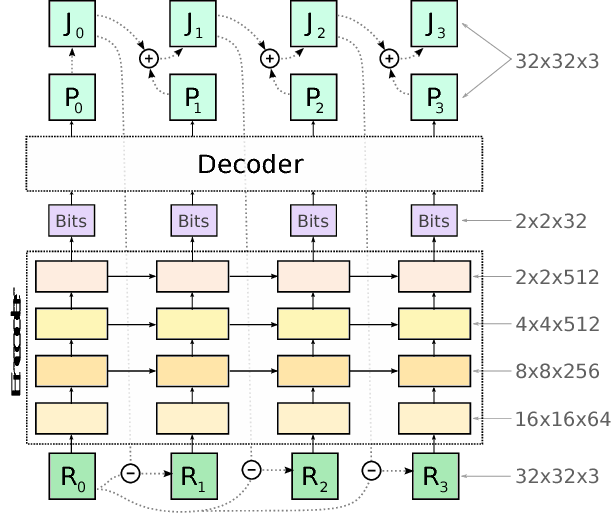 Figure 3 for Spatially adaptive image compression using a tiled deep network