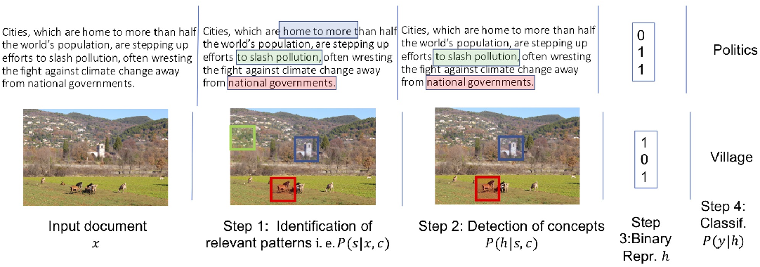 Figure 1 for EDUCE: Explaining model Decisions through Unsupervised Concepts Extraction