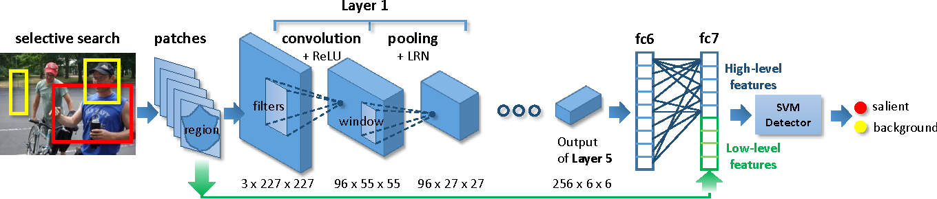 Figure 2 for LCNN: Low-level Feature Embedded CNN for Salient Object Detection