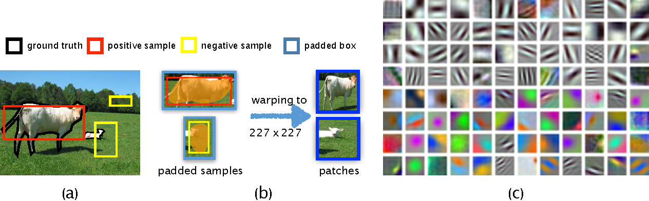 Figure 3 for LCNN: Low-level Feature Embedded CNN for Salient Object Detection