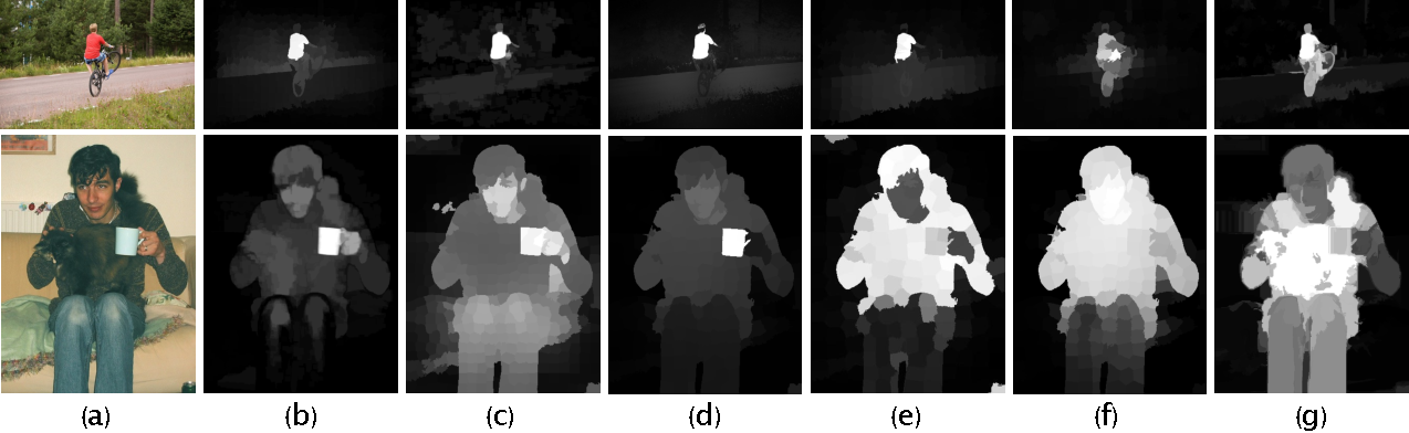 Figure 4 for LCNN: Low-level Feature Embedded CNN for Salient Object Detection