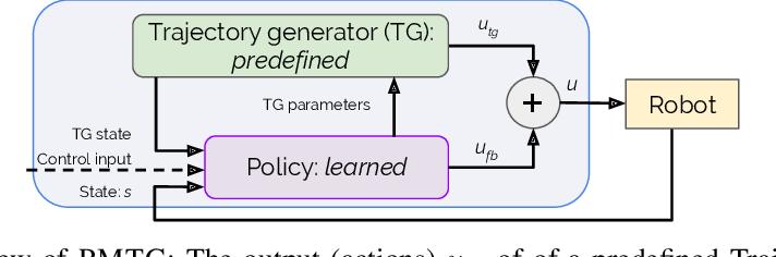Figure 1 for Policies Modulating Trajectory Generators