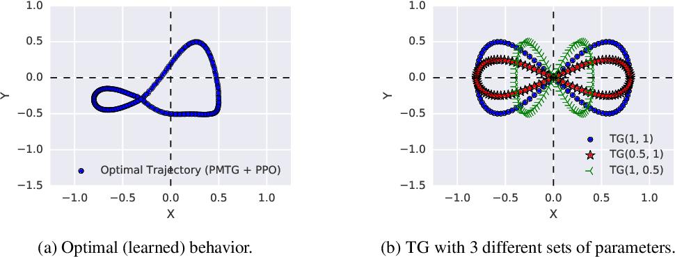 Figure 2 for Policies Modulating Trajectory Generators