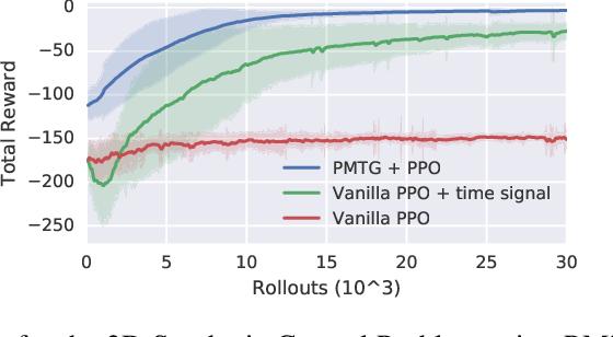 Figure 3 for Policies Modulating Trajectory Generators