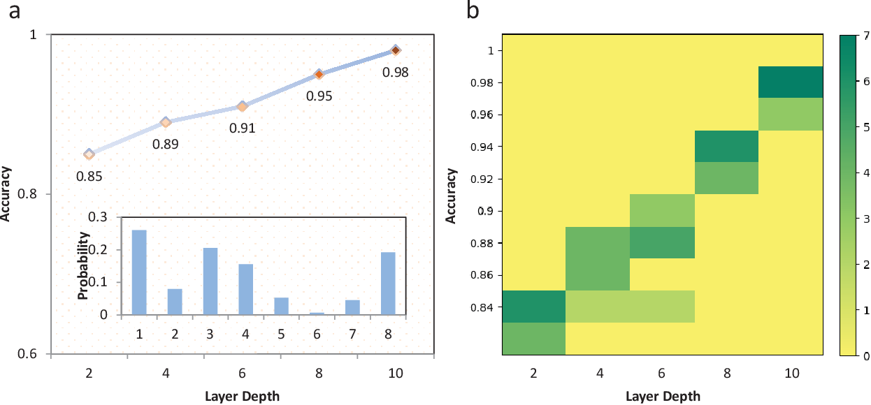 Figure 2 for Bayesian machine learning for Boltzmann machine in quantum-enhanced feature spaces