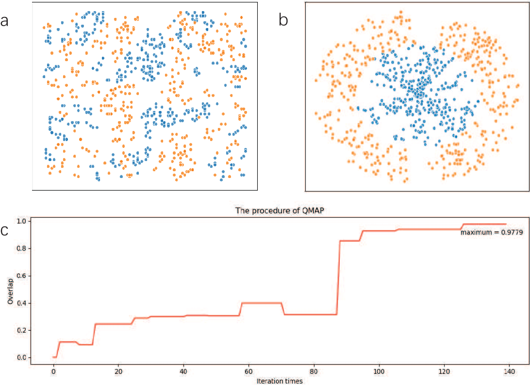 Figure 4 for Bayesian machine learning for Boltzmann machine in quantum-enhanced feature spaces