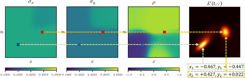 Figure 3 for Reinforcement Learning of Spatio-Temporal Point Processes