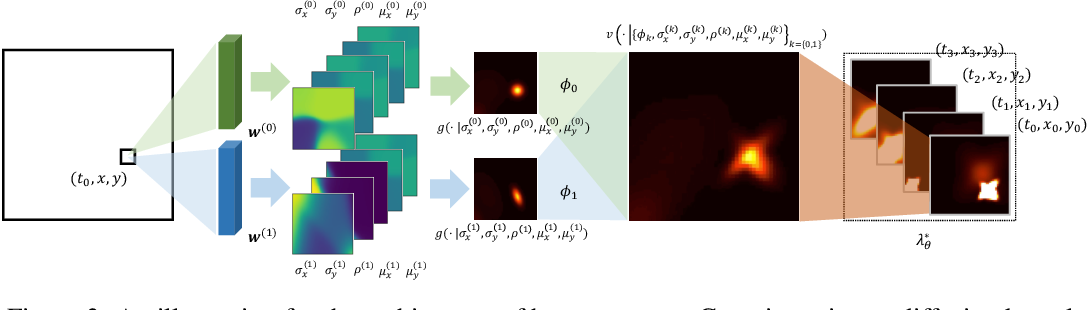 Figure 4 for Reinforcement Learning of Spatio-Temporal Point Processes