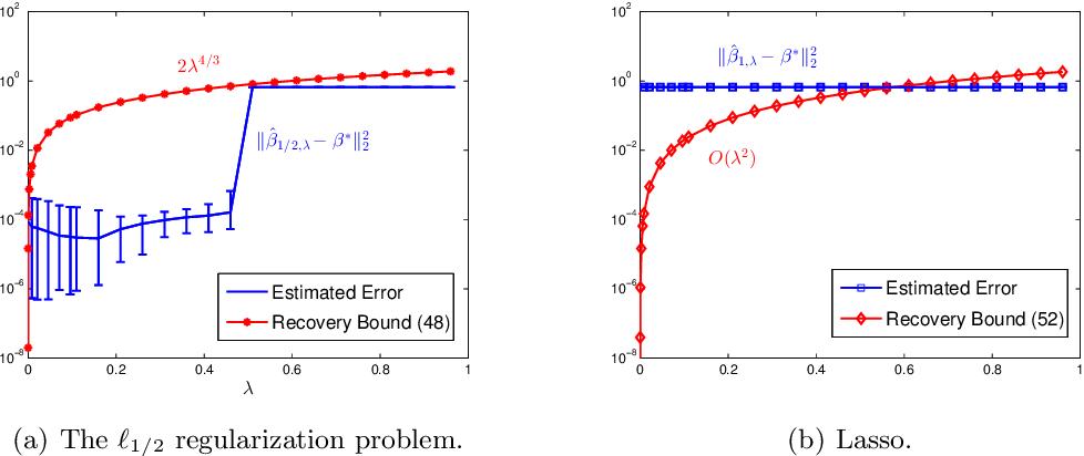 Figure 1 for Sparse estimation via $\ell_q$ optimization method in high-dimensional linear regression