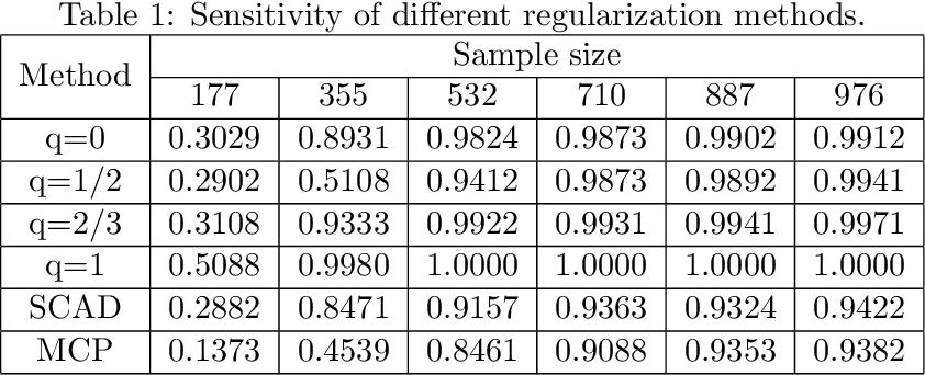 Figure 2 for Sparse estimation via $\ell_q$ optimization method in high-dimensional linear regression