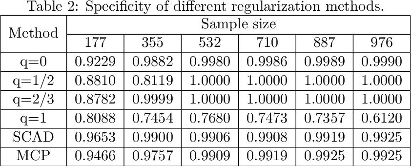 Figure 3 for Sparse estimation via $\ell_q$ optimization method in high-dimensional linear regression