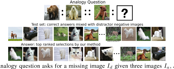 Figure 1 for VISALOGY: Answering Visual Analogy Questions