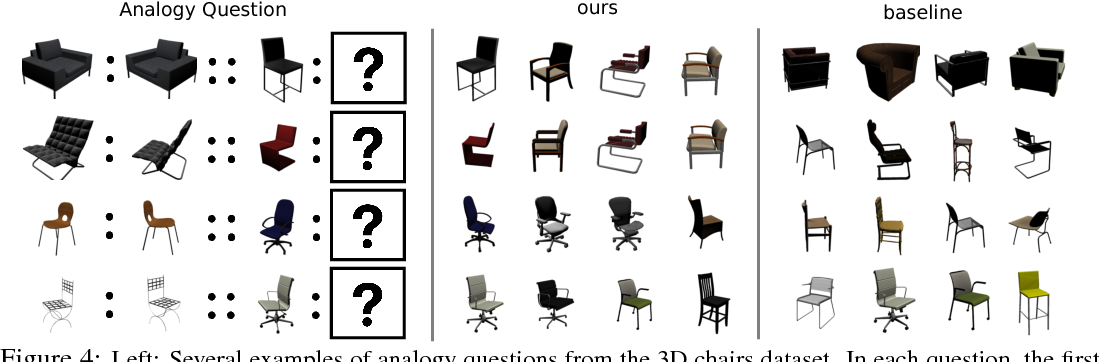 Figure 4 for VISALOGY: Answering Visual Analogy Questions