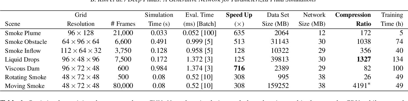 Figure 1 for Deep Fluids: A Generative Network for Parameterized Fluid Simulations