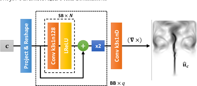 Figure 4 for Deep Fluids: A Generative Network for Parameterized Fluid Simulations