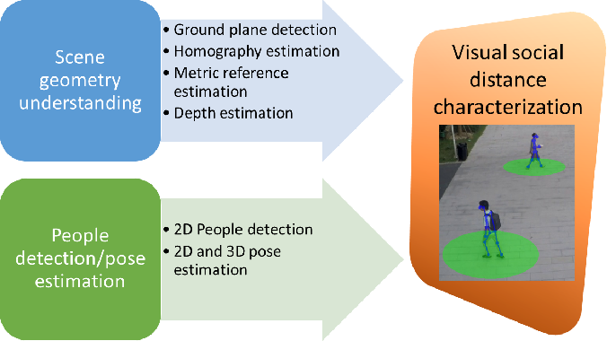 Figure 2 for The Visual Social Distancing Problem