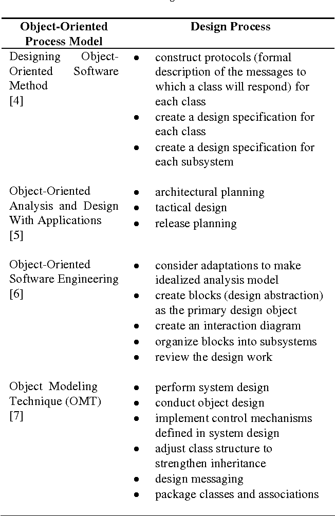 Object oriented design process model semantic scholar table 1 malvernweather Choice Image
