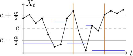 Figure 2 for Indefinitely Oscillating Martingales