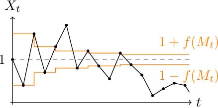 Figure 1 for Indefinitely Oscillating Martingales