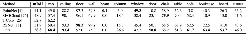 Figure 2 for DAR-Net: Dynamic Aggregation Network for Semantic Scene Segmentation