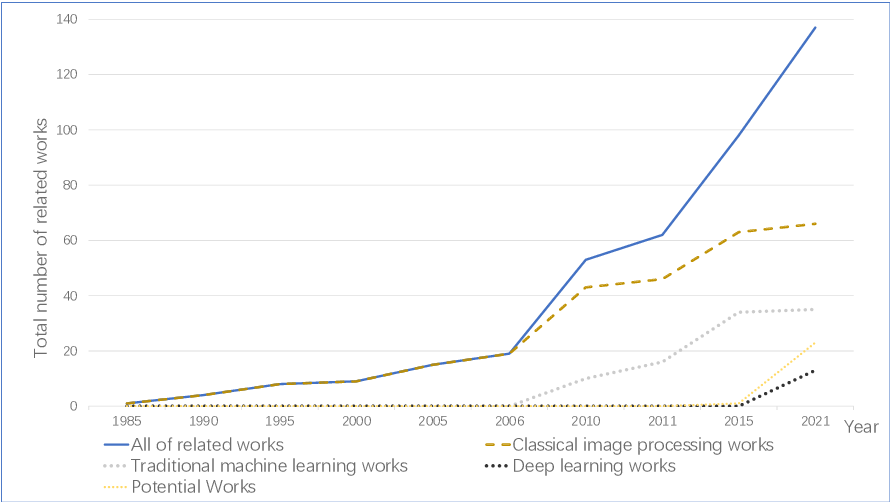 Figure 1 for A State-of-the-art Survey of Object Detection Techniques in Microorganism Image Analysis: from Traditional Image Processing and Classical Machine Learning to Current Deep Convolutional Neural Networks and Potential Visual Transformers