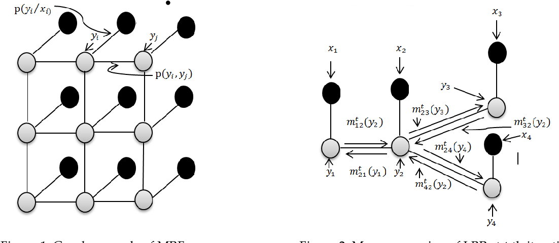 Figure 1 for Linear vs Nonlinear Extreme Learning Machine for Spectral-Spatial Classification of Hyperspectral Image