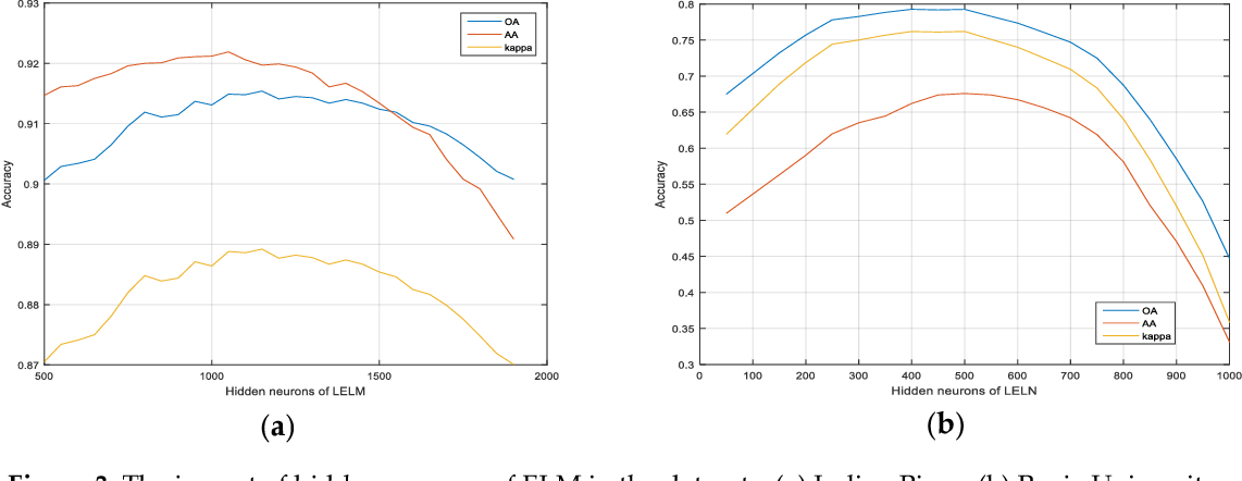 Figure 4 for Linear vs Nonlinear Extreme Learning Machine for Spectral-Spatial Classification of Hyperspectral Image