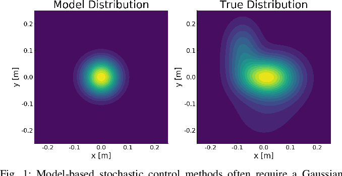 Figure 1 for RAT iLQR: A Risk Auto-Tuning Controller to Optimally Account for Stochastic Model Mismatch