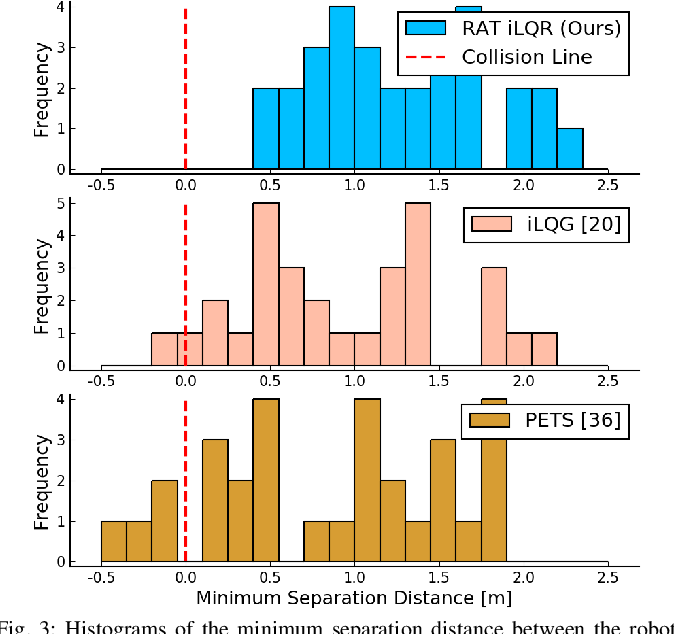 Figure 3 for RAT iLQR: A Risk Auto-Tuning Controller to Optimally Account for Stochastic Model Mismatch