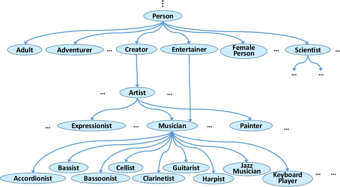 Figure 1 for Machine Knowledge: Creation and Curation of Comprehensive Knowledge Bases