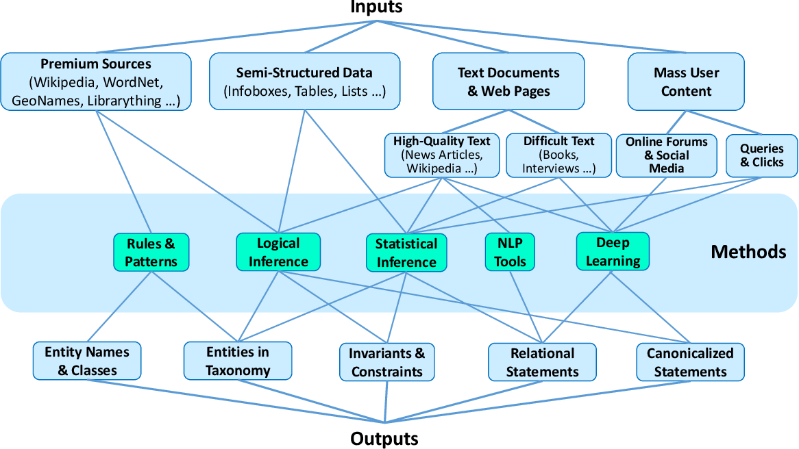 Figure 2 for Machine Knowledge: Creation and Curation of Comprehensive Knowledge Bases