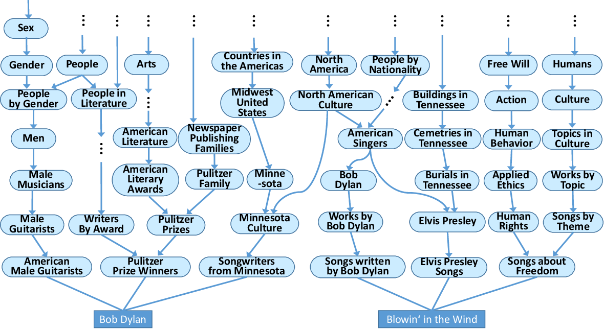 Figure 3 for Machine Knowledge: Creation and Curation of Comprehensive Knowledge Bases