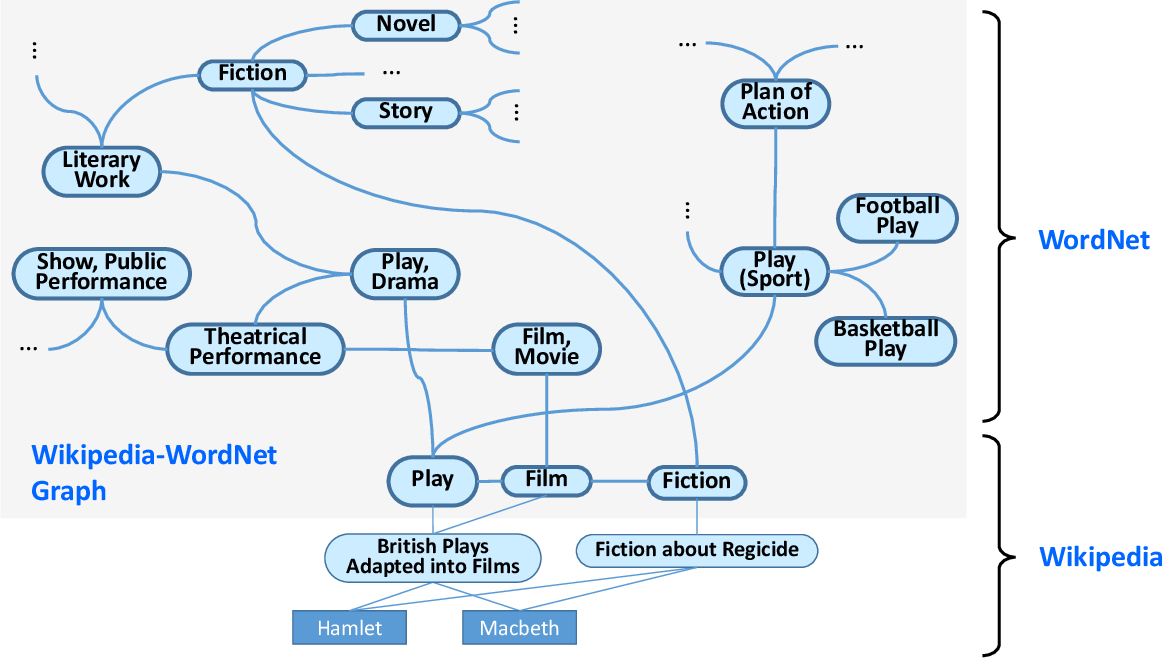 Figure 4 for Machine Knowledge: Creation and Curation of Comprehensive Knowledge Bases