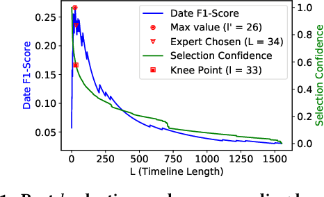 Figure 2 for Automated Timeline Length Selection for Flexible Timeline Summarization