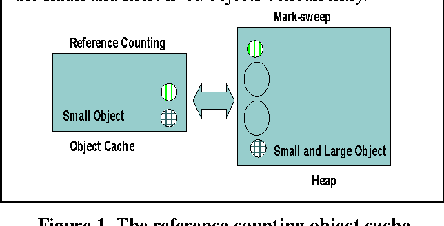 Figure 1. The reference counting object cache