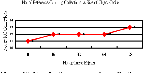 Figure 10. No. of reference counting collections